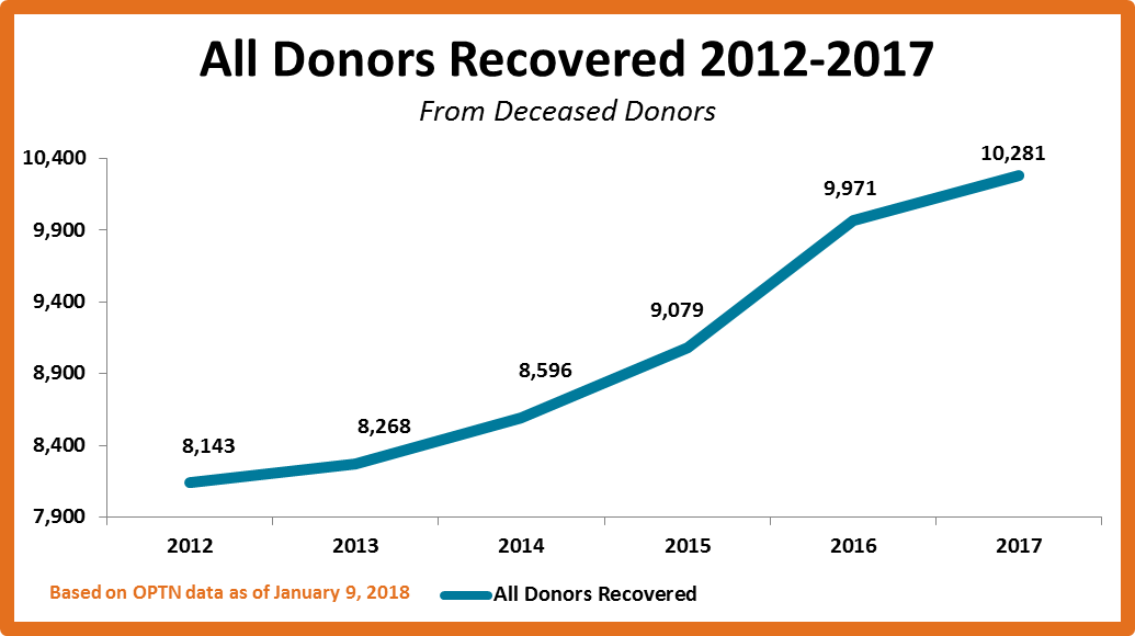 graph of all donors recovered from deceased donors 2012-2017